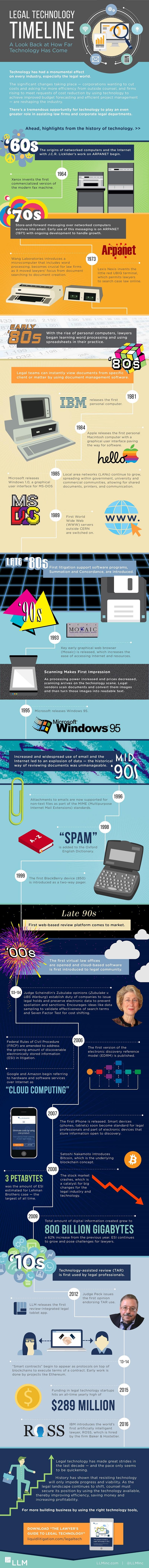 Legal Technology Timeline