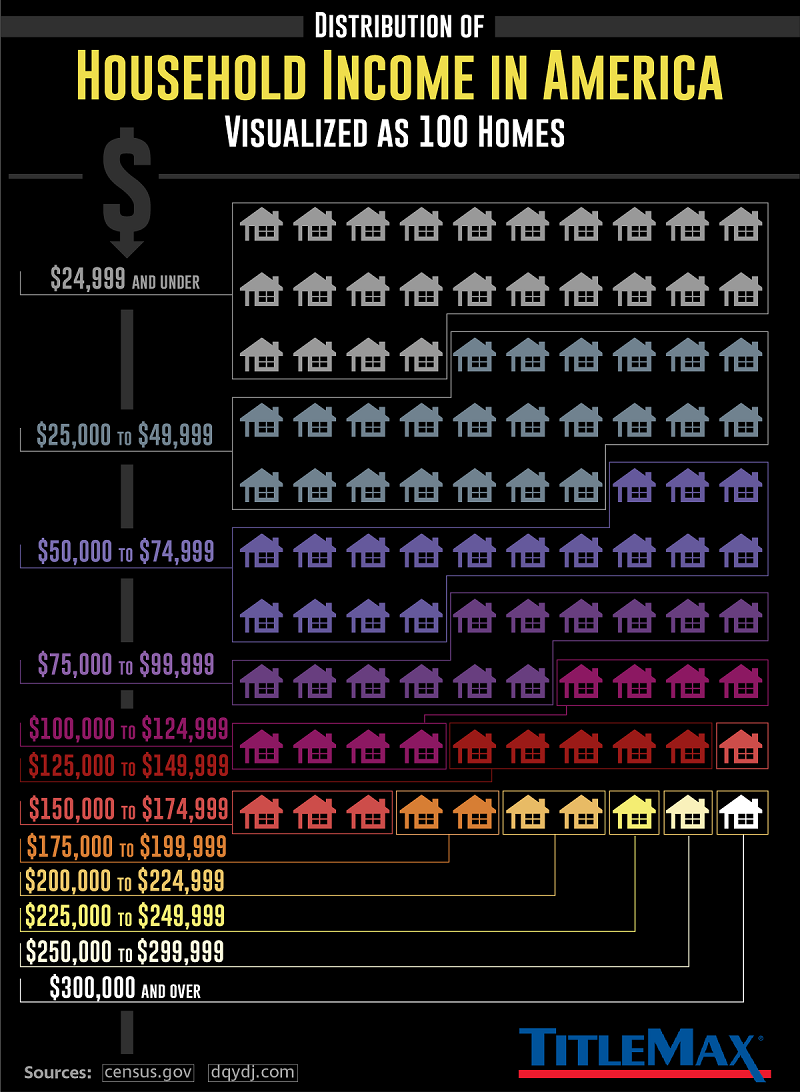 Distribution of Household Income in America