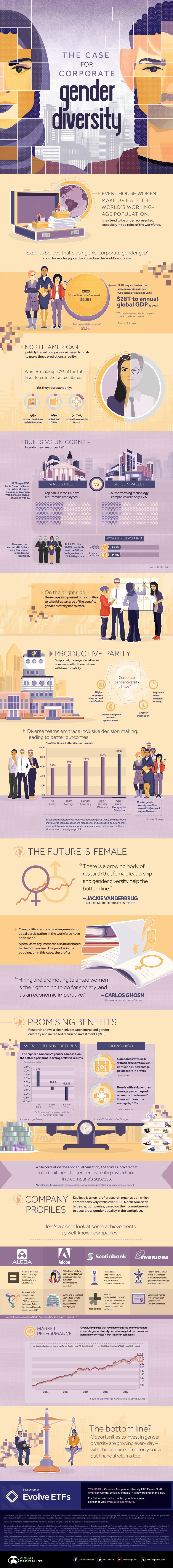 The Case for Corporate Gender Diversity