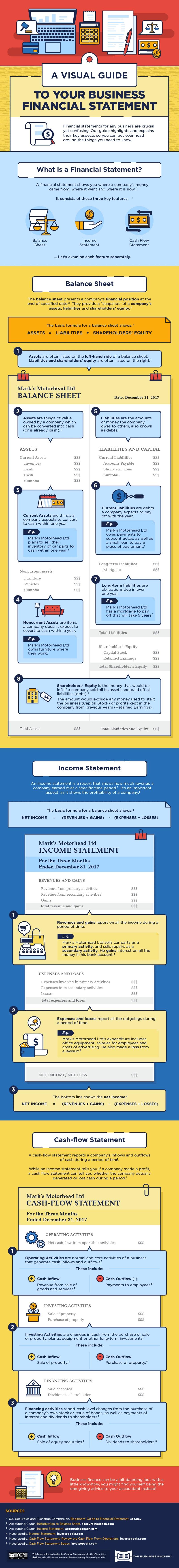 Business Financial info