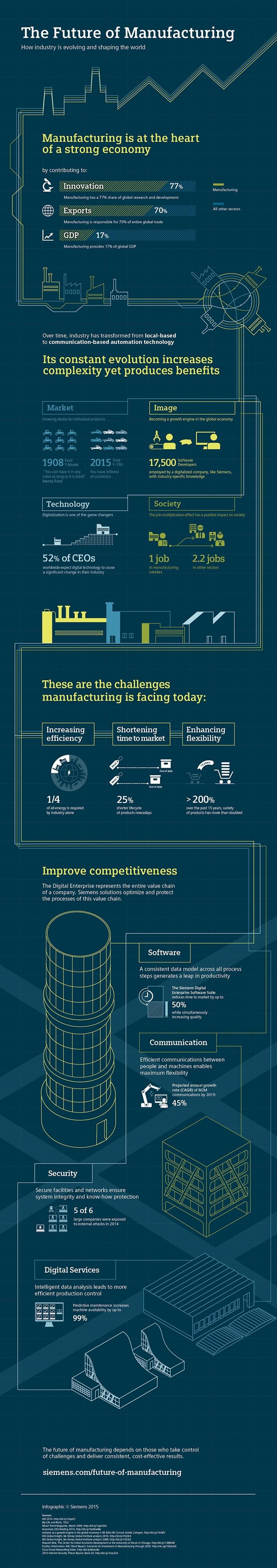 Future Manufacturing info