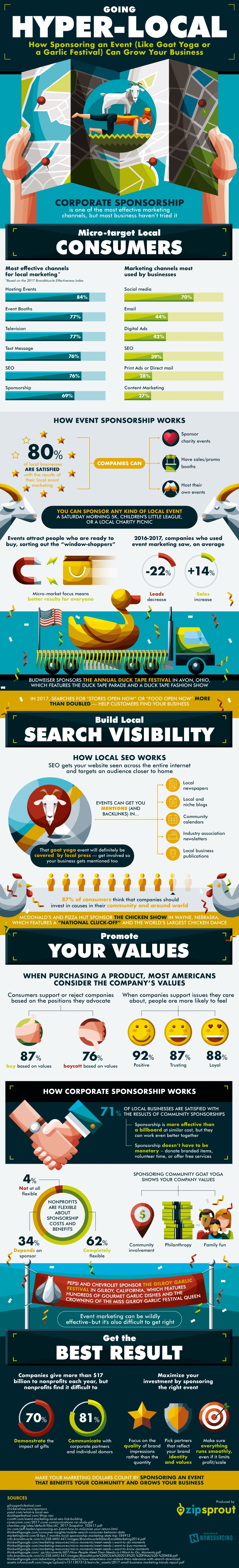 Hyper Local info