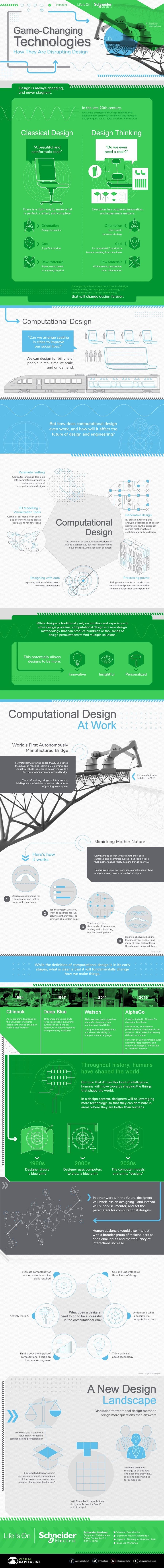 Technologies Disrupting info