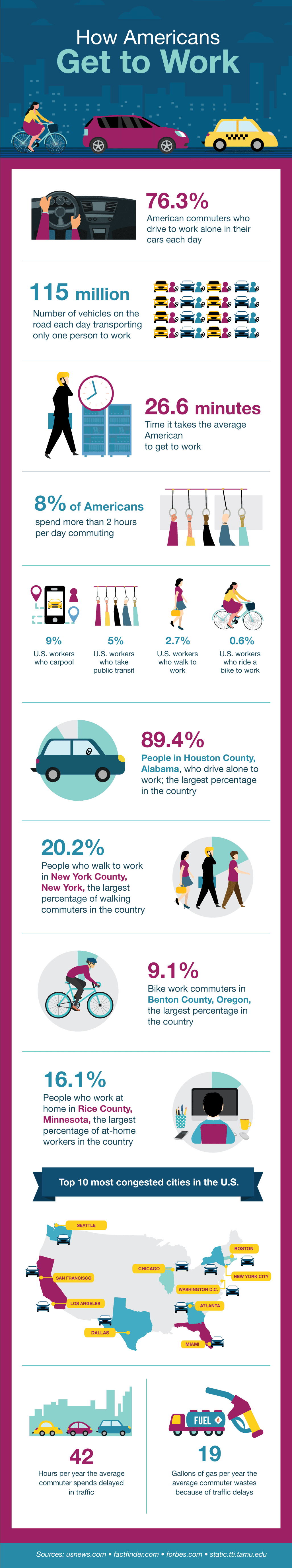Americans Work info