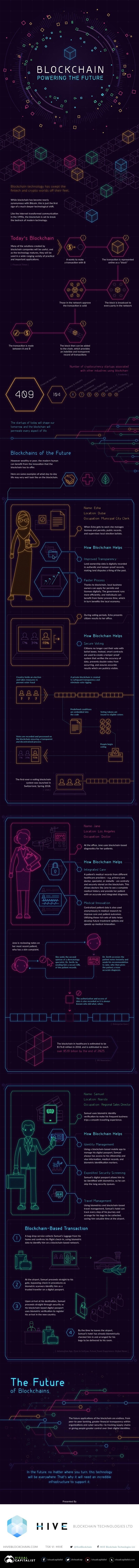 https://tfetimes.com/wp-content/uploads/2018/10/Blockchain-Powering-info.jpg
