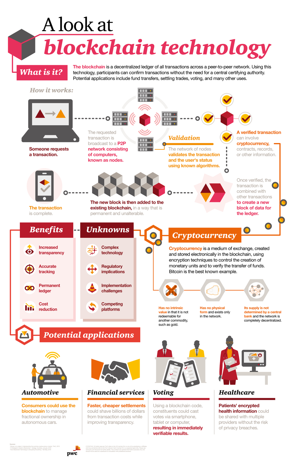 Blockchain Technology info