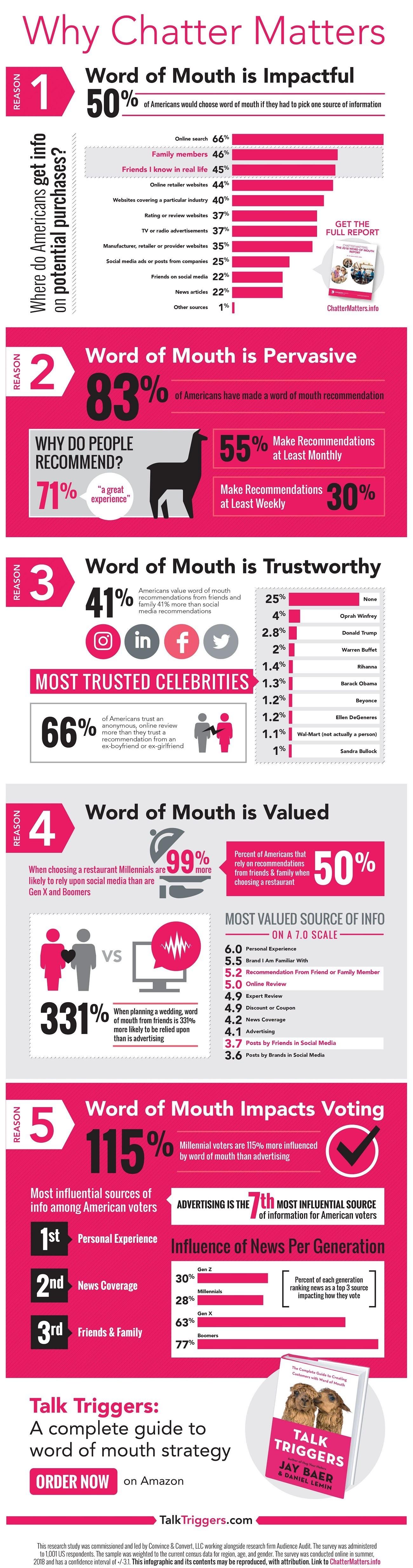 Chatter Matters info