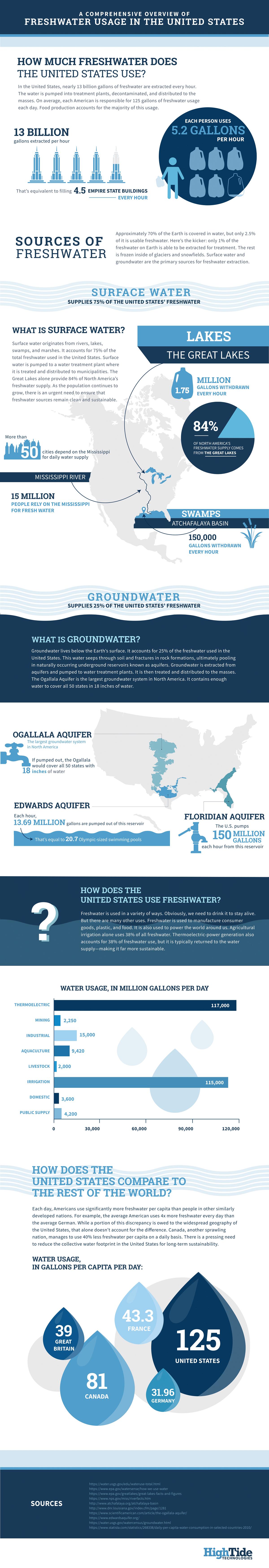 Comprehensive Freshwater info