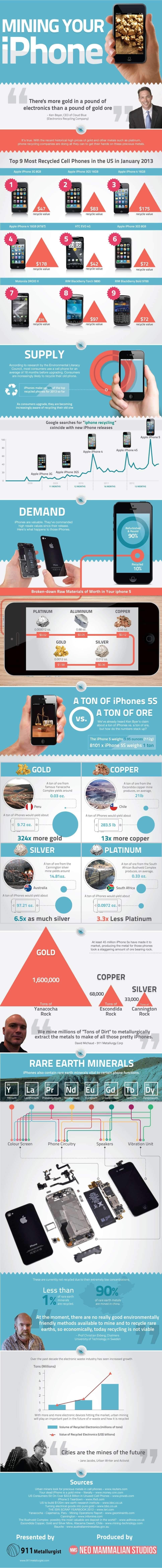 Mining iPhone info