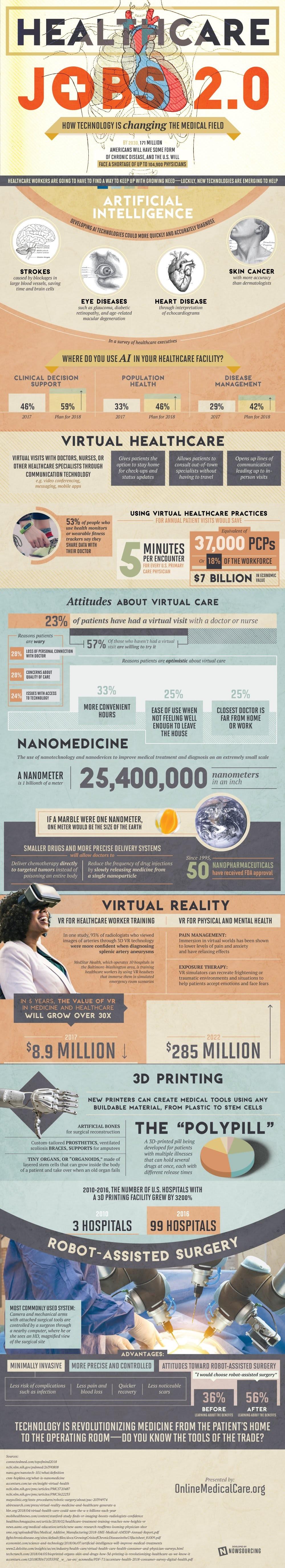 Healthcare Jobs info