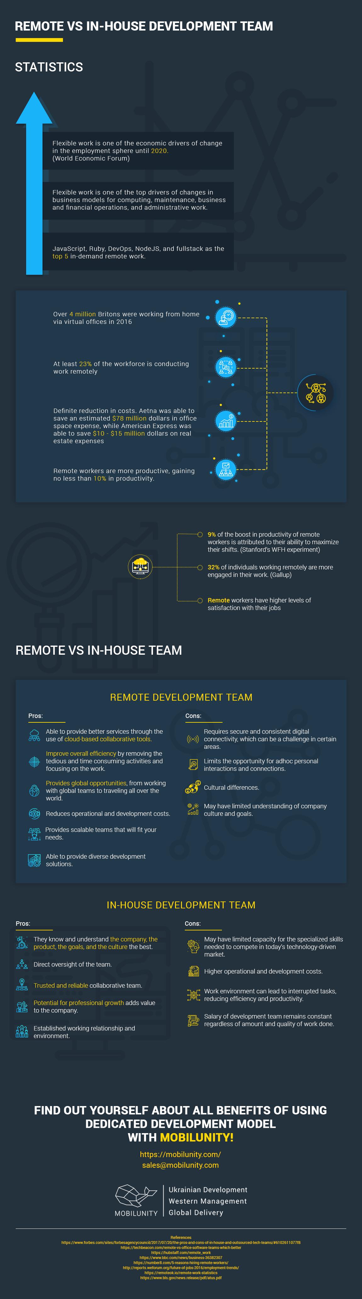 Remote House info