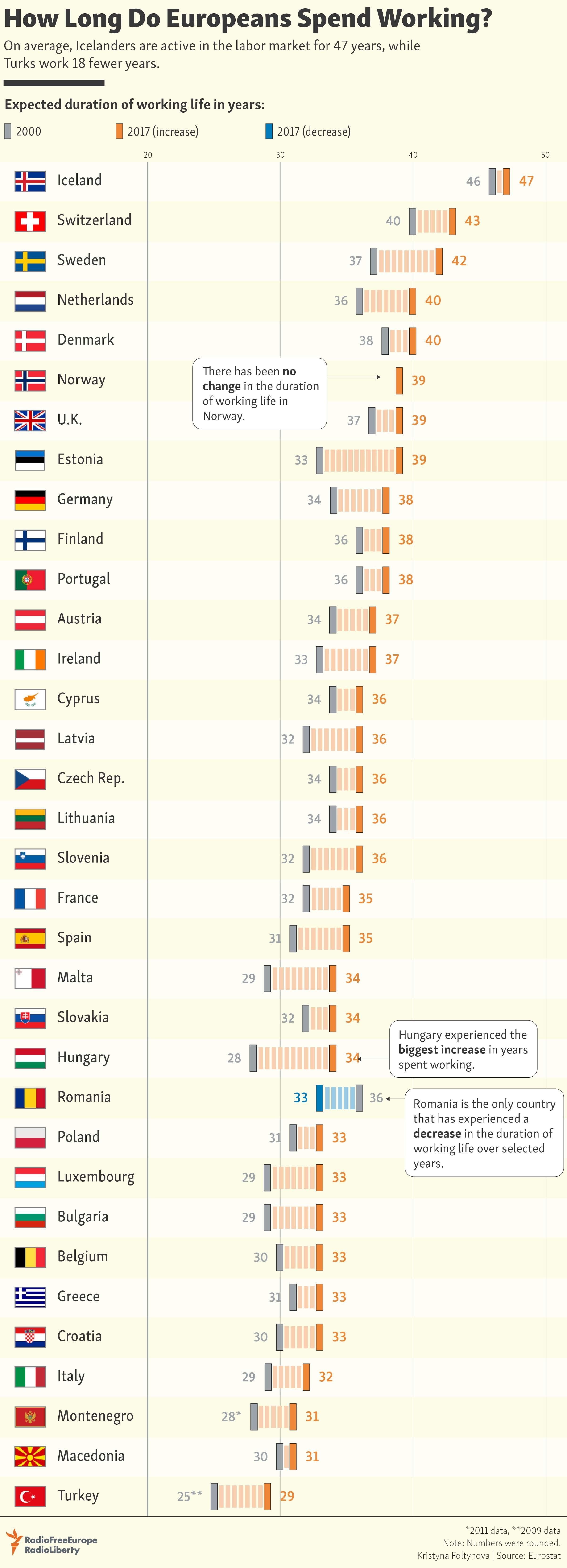 Europeans Working info