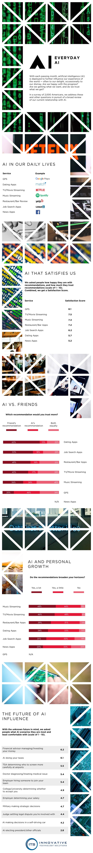 Everyday AI info
