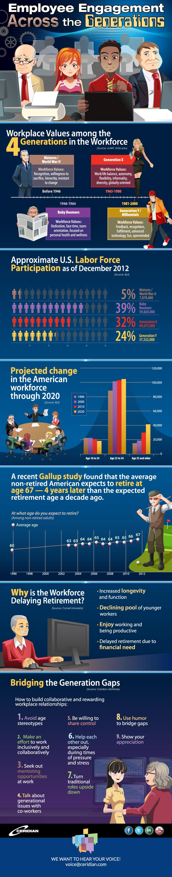 Employee Engagement info