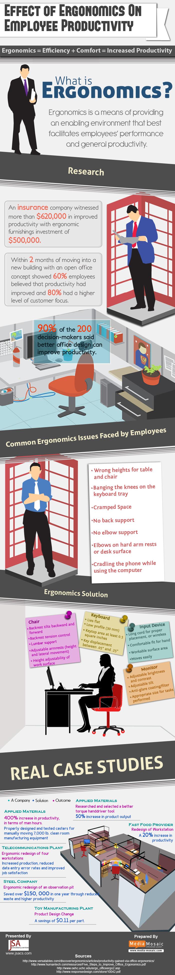 Ergonomics Employee info