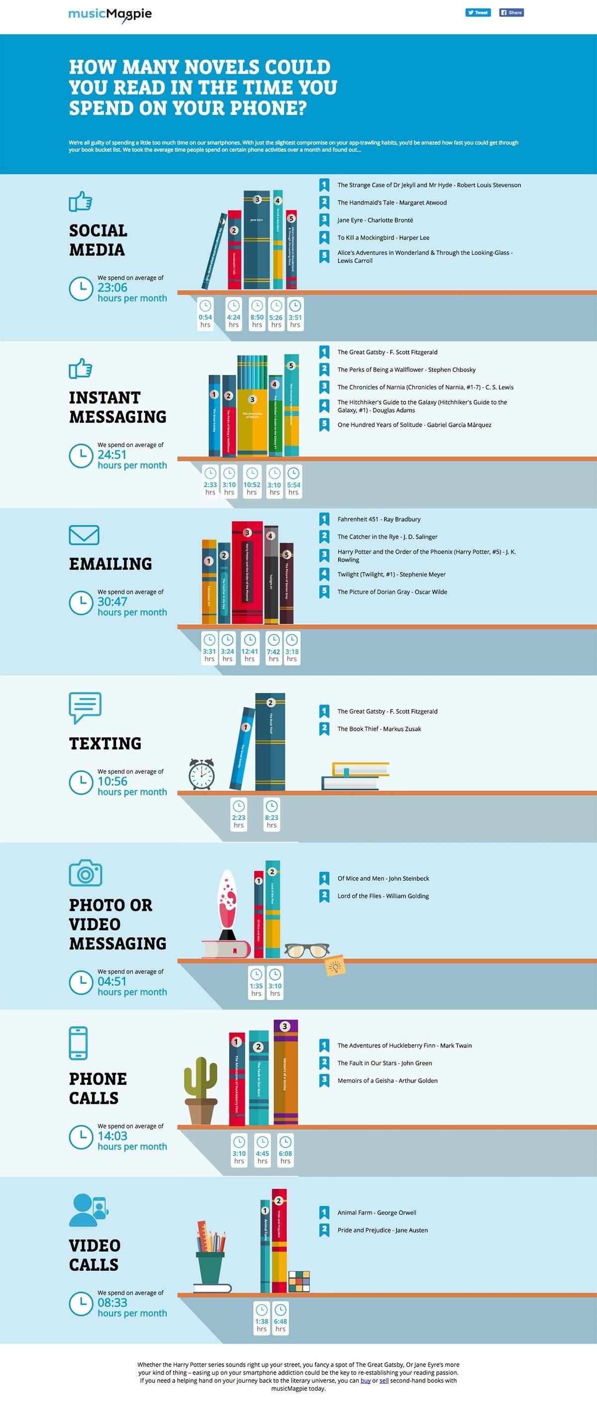 Novels Phone info