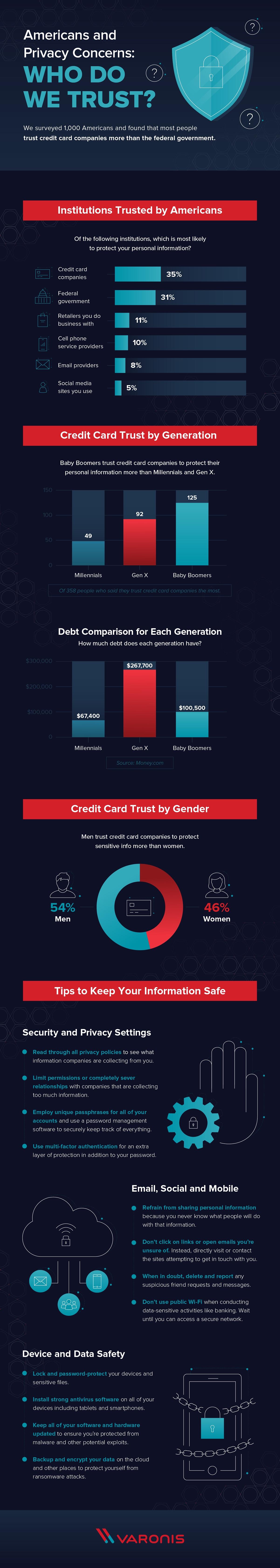 Americans Trust info