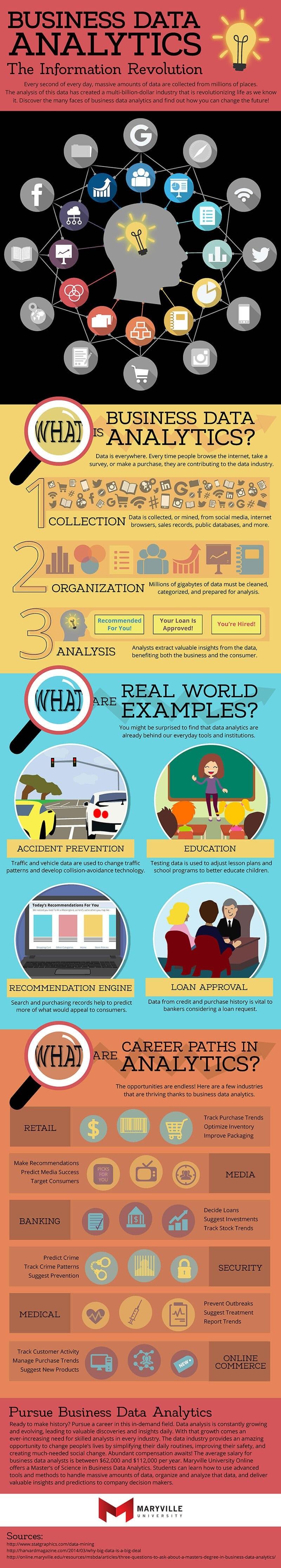 Business Analytics info