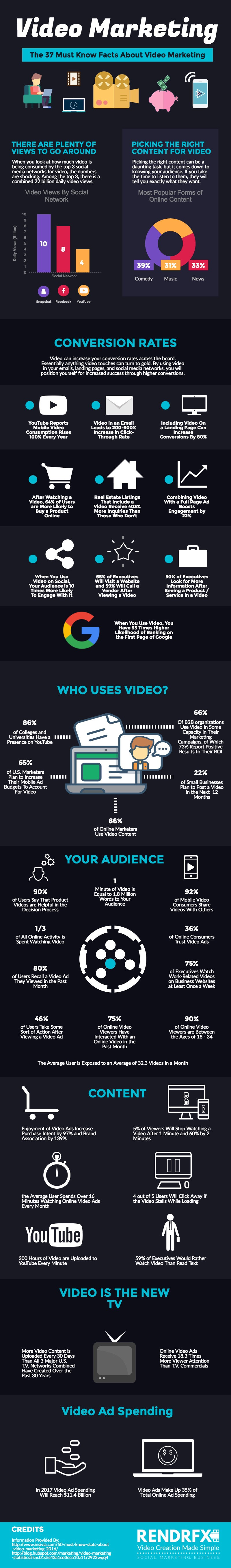 Facts Video info