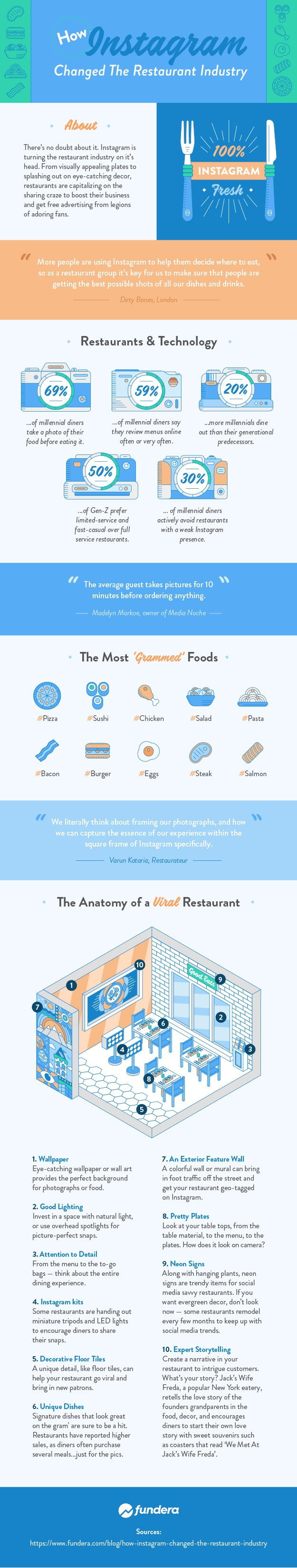 Instagram Restaurant info