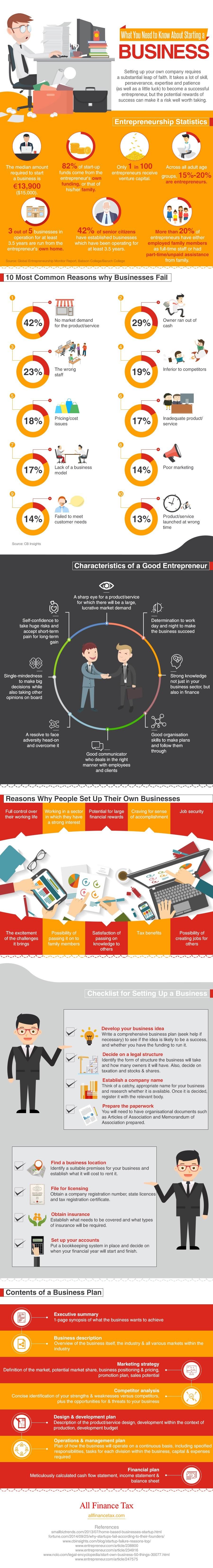 Know Business info