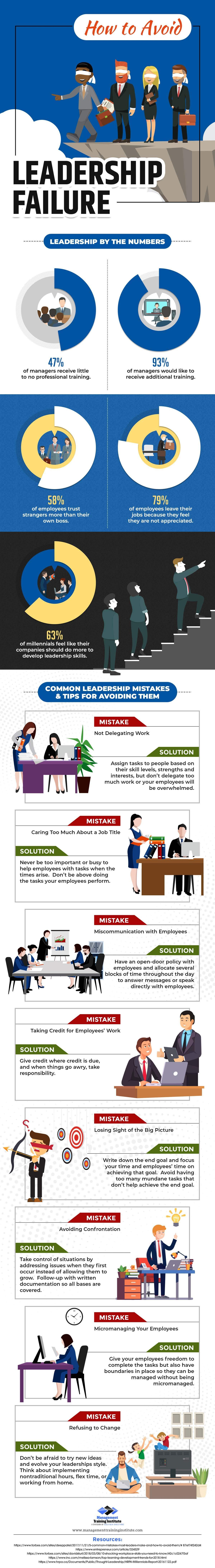 Leadership Failure info