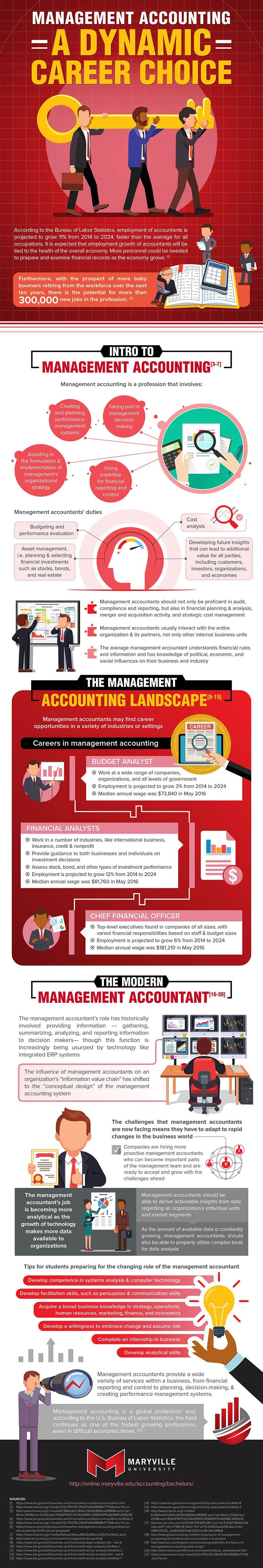 Management Accounting info