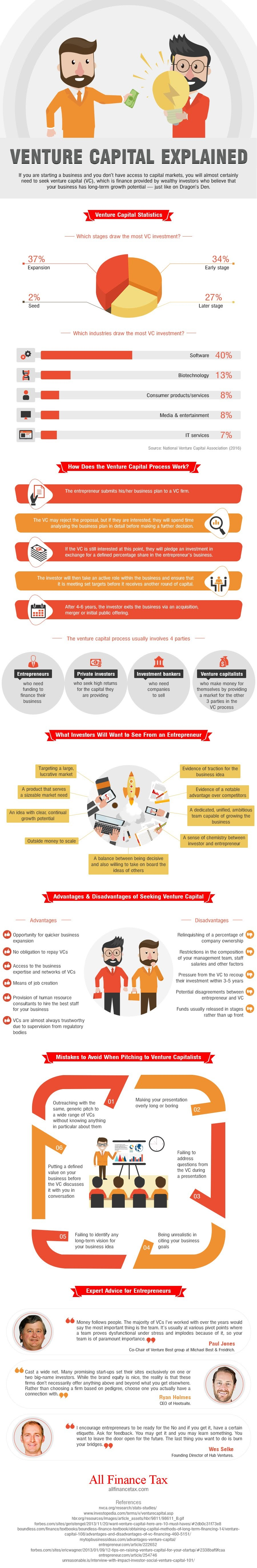 Venture Capital info