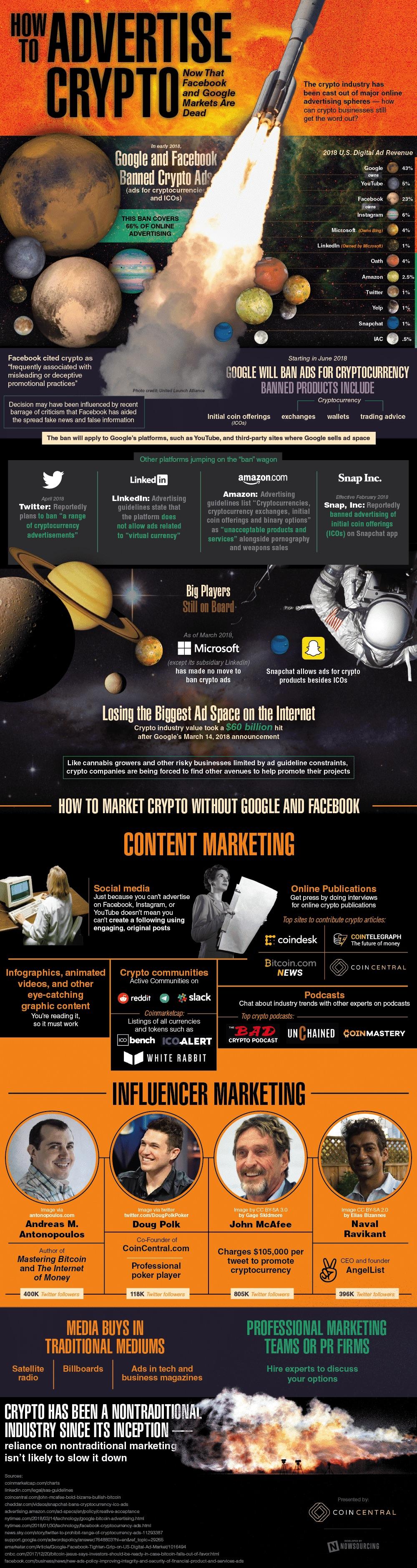 Advertise Crypto info