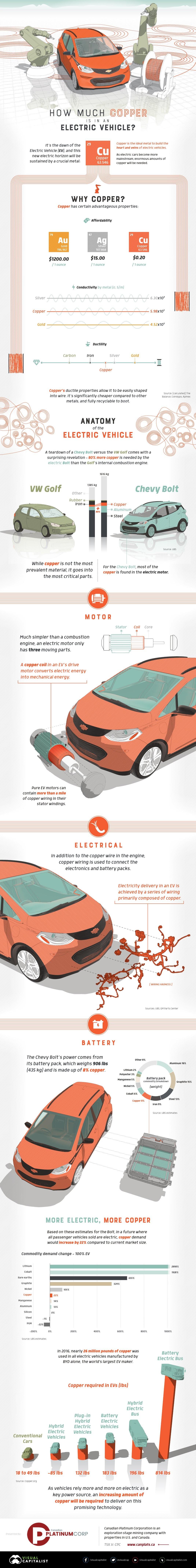 Copper Electric info