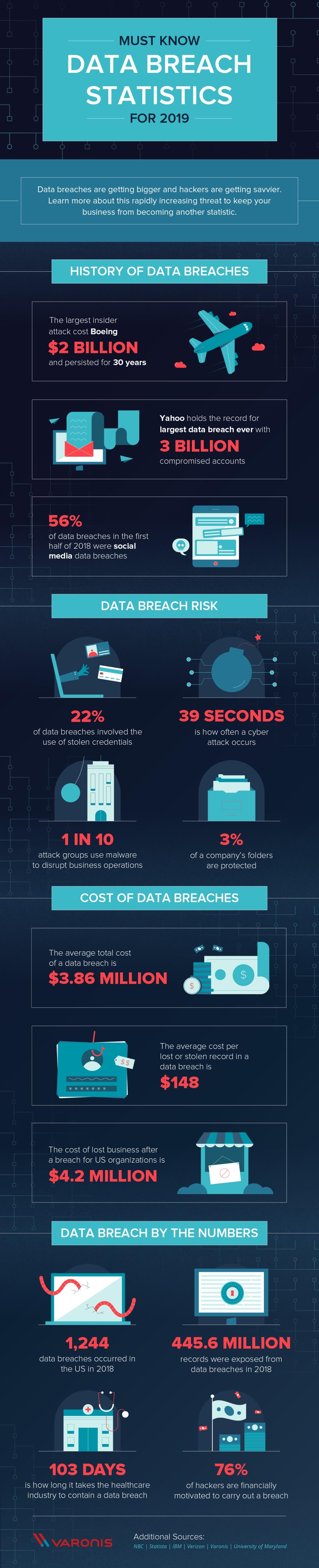 Data Breach info
