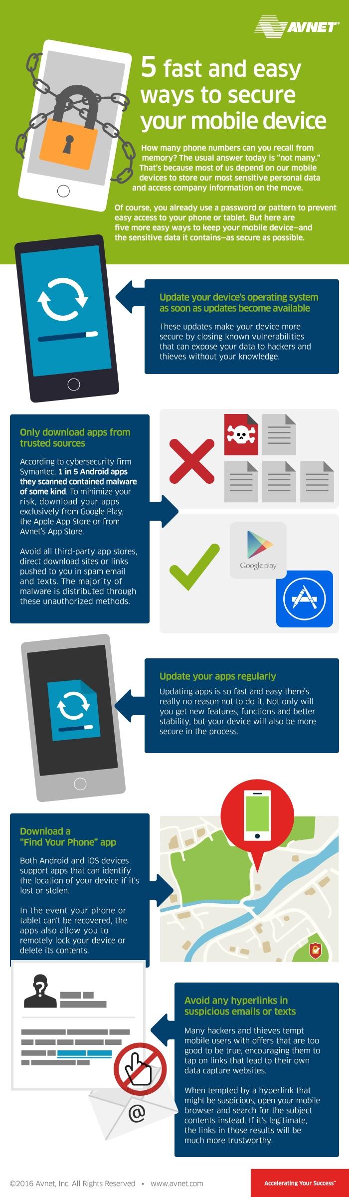 Fast Mobile info