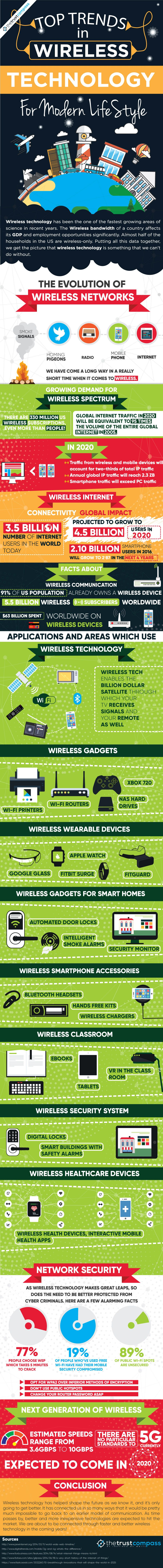 Trends Wireless info