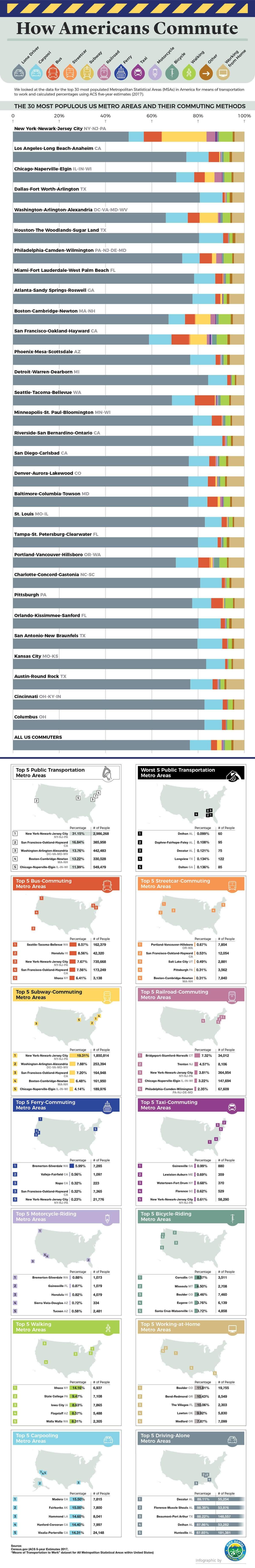 Americans Commute info