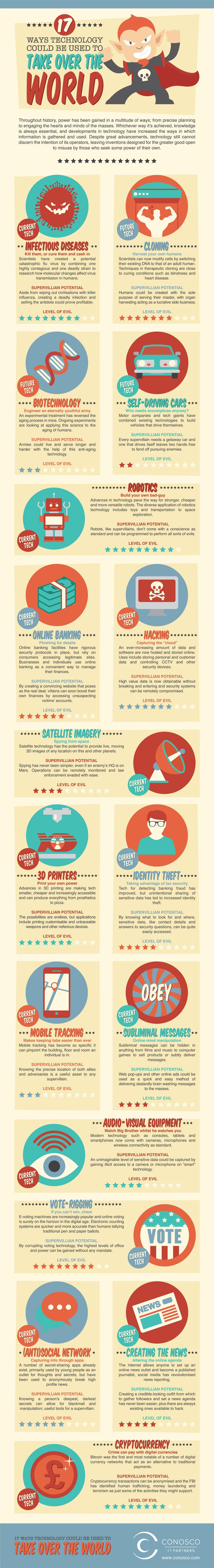 Technology World info