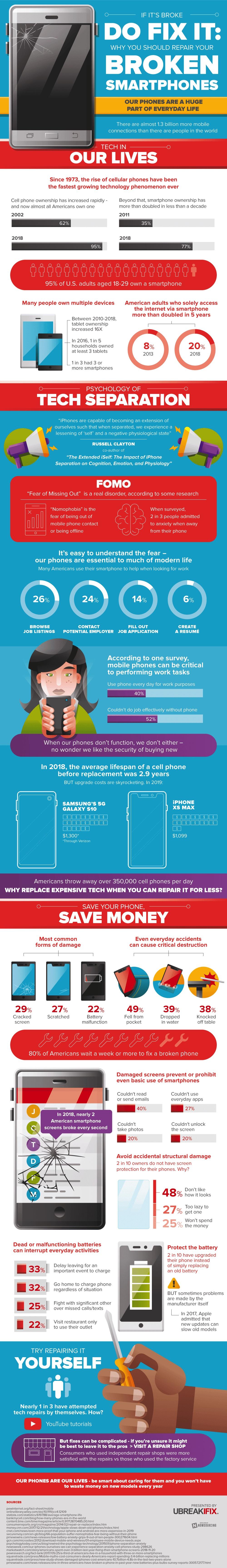 Broken Smartphones info
