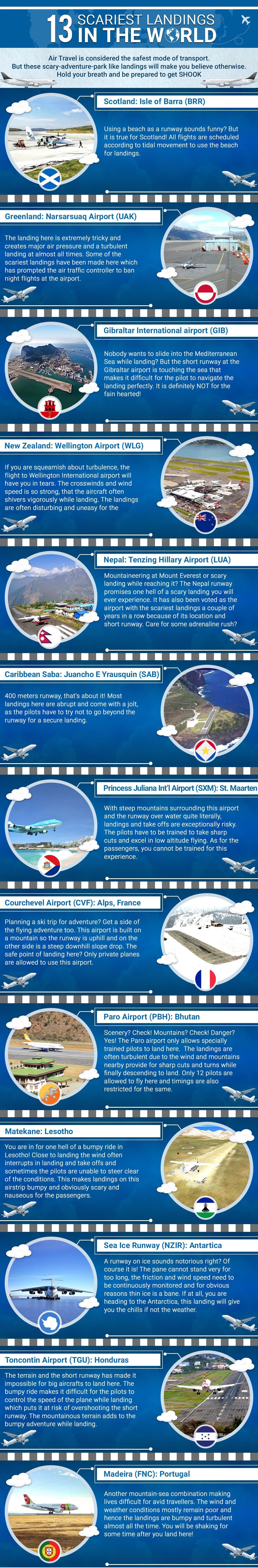 Landings World info