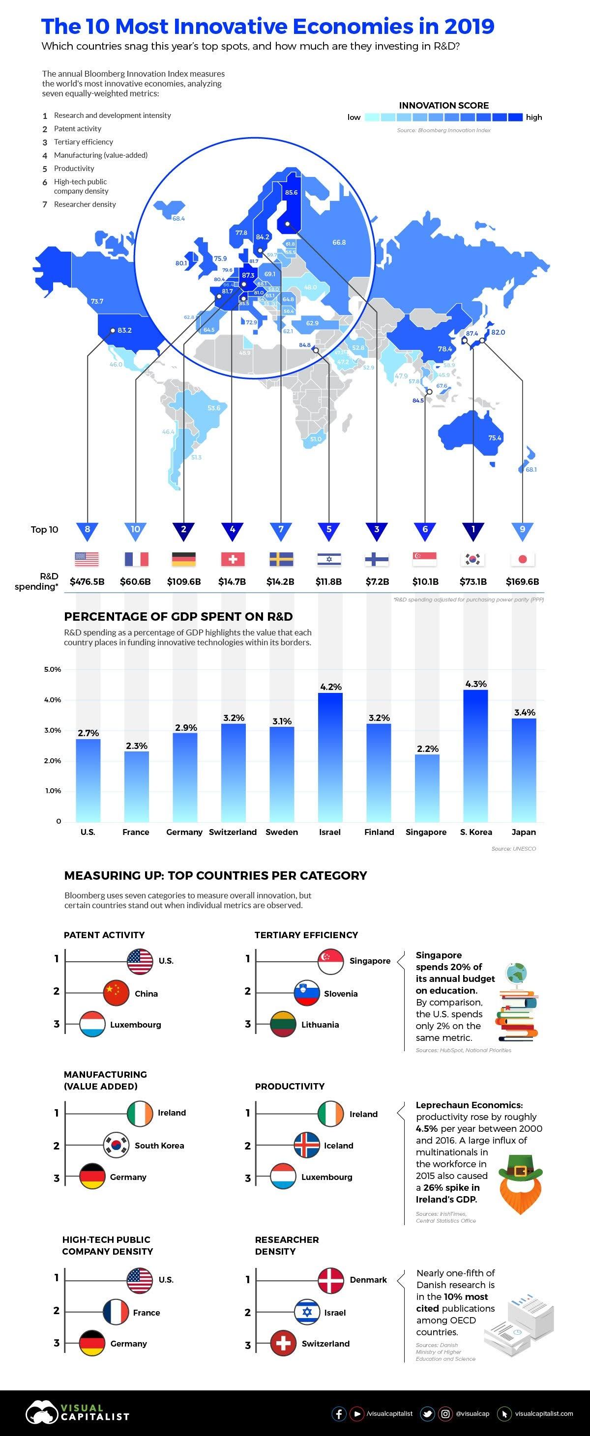 Most Economies info