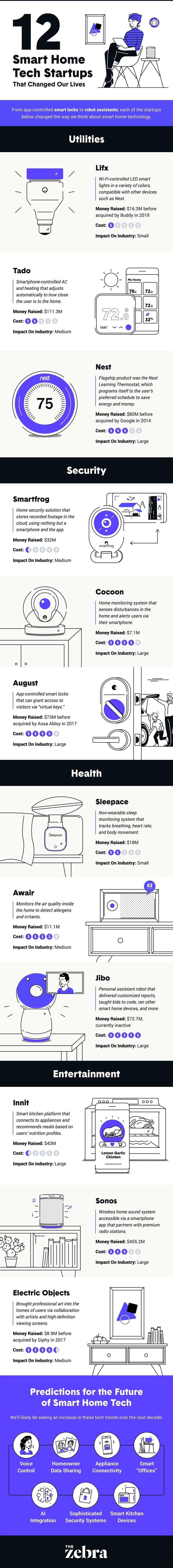 Smart Startups info