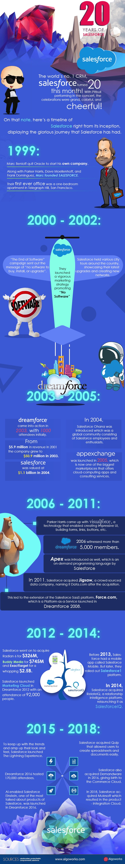 Years Salesforce info