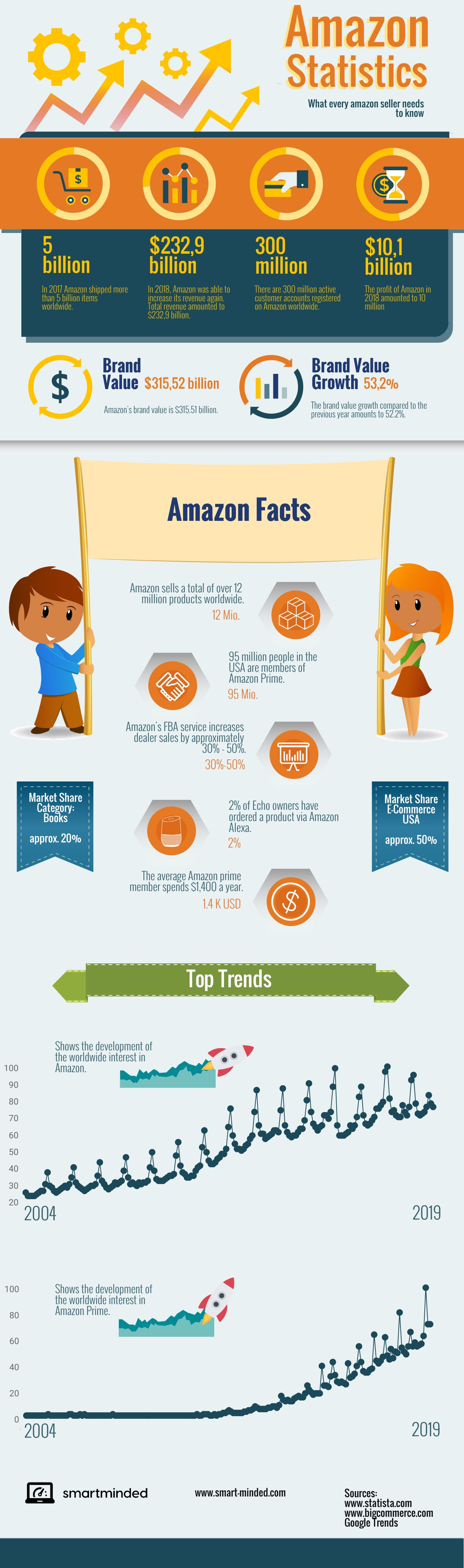 Amazon Statistics info