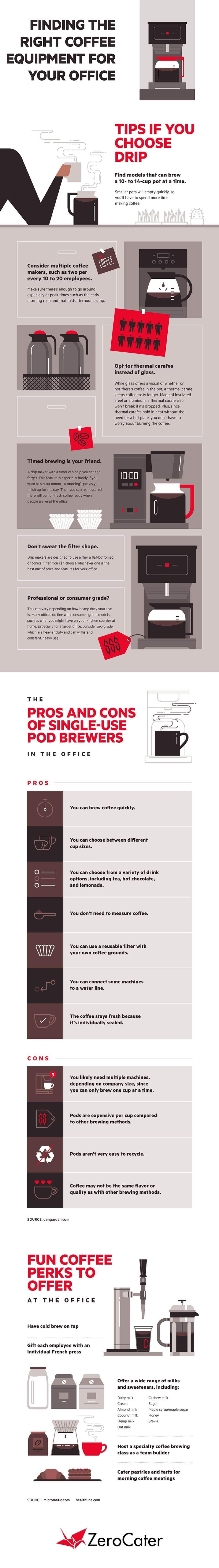 Coffee Equipment info